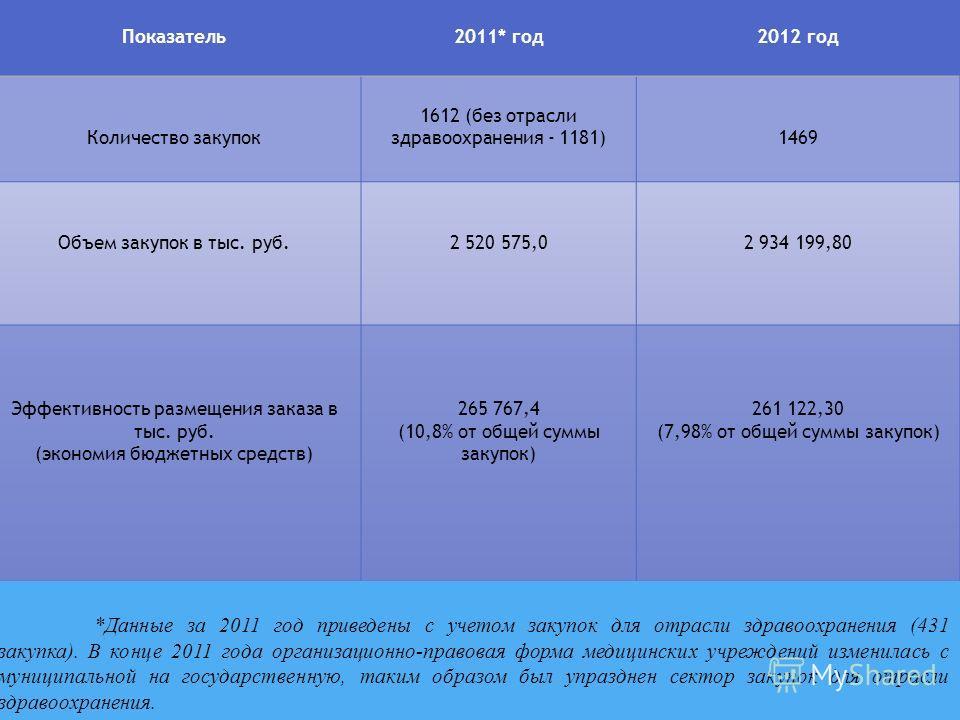 *Данные за 2011 год приведены с учетом закупок для отрасли здравоохранения (431 закупка). В конце 2011 года организационно-правовая форма медицинских учреждений изменилась с муниципальной на государственную, таким образом был упразднен сектор закупок