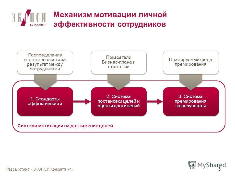 Разработано «ЭКОПСИ Консалтинг» 2 Ключевые возможности повышения производительности с точки зрения управления персоналом Подразделения, ориентированные на результат Внедрение системы мотивации, стимулирующей личную результативность Повышение операцио