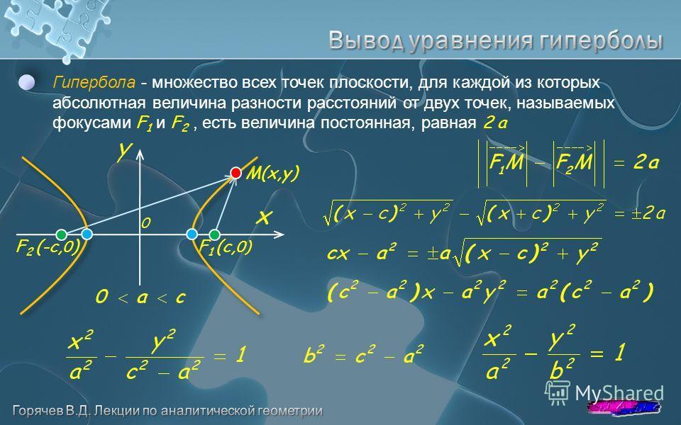 Гипербола - множество всех точек плоскости, для каждой из которых абсолютная величина разности расстояний от двух точек, называемых фокусами F 1 и F 2, есть величина постоянная, равная 2 a F 2 (-с, 0 )F 1 (с, 0) M(x,y)