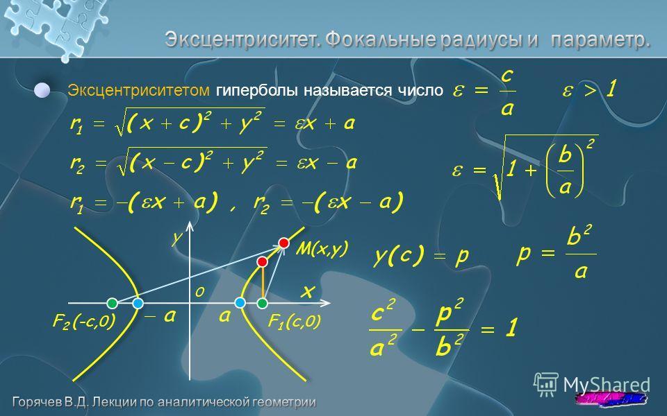 Эксцентриситетом гиперболы называется число F 2 (-с, 0 ) F 1 (с, 0) M(x,y)