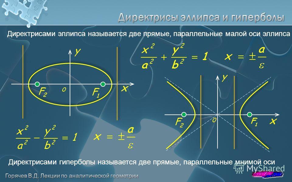Директрисами эллипса называется две прямые, параллельные малой оси эллипса Директрисами гиперболы называется две прямые, параллельные мнимой оси