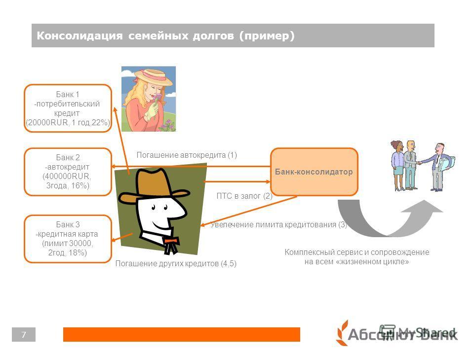 Консолидация семейных долгов (пример) 7 Банк 1 -потребительский кредит (20000RUR, 1 год,22%) Банк 2 -автокредит (400000RUR, 3года, 16%) Банк 3 -кредитная карта (лимит 30000, 2год, 18%) Банк-консолидатор Погашение автокредита (1) ПТС в залог (2) Увеле
