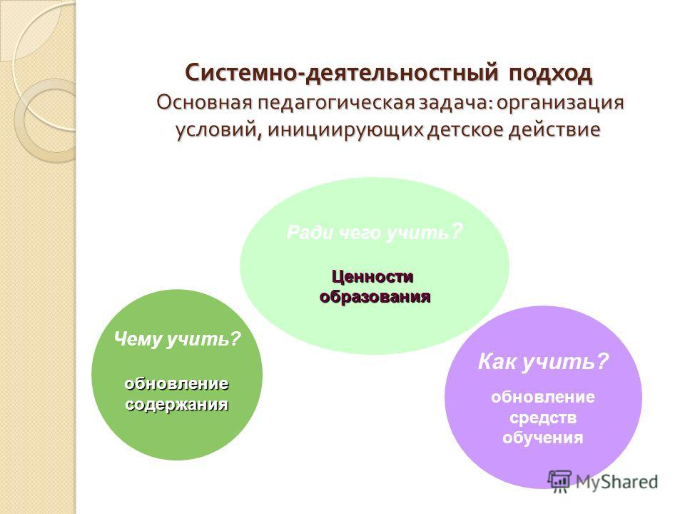Системно - деятельностный подход Основная педагогическая задача : организация условий, инициирующих детское действие Чему учить?обновлениесодержания Ради чего учить ?Ценностиобразования Как учить? обновление средств обучения