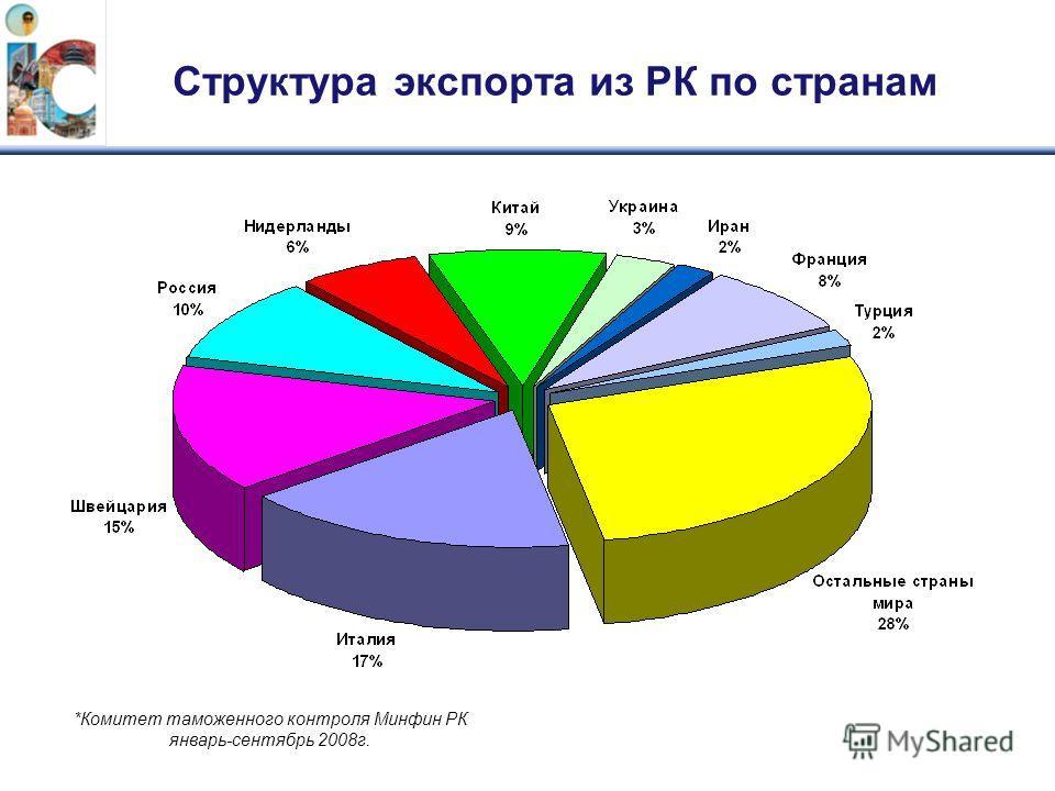 Структура экспорта из РК по странам *Комитет таможенного контроля Минфин РК январь-сентябрь 2008г.