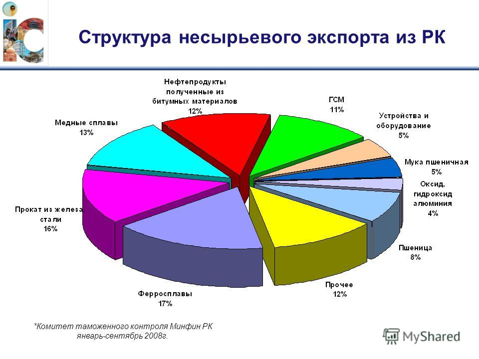 Структура несырьевого экспорта из РК *Комитет таможенного контроля Минфин РК январь-сентябрь 2008г.