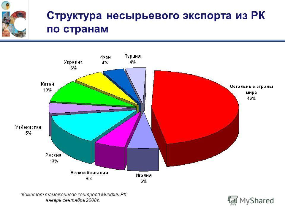 Структура несырьевого экспорта из РК по странам *Комитет таможенного контроля Минфин РК январь-сентябрь 2008г.