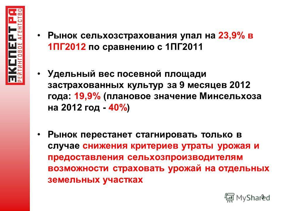 Рынок сельхозстрахования упал на 23,9% в 1ПГ2012 по сравнению с 1ПГ2011 Удельный вес посевной площади застрахованных культур за 9 месяцев 2012 года: 19,9% (плановое значение Минсельхоза на 2012 год - 40%) Рынок перестанет стагнировать только в случае