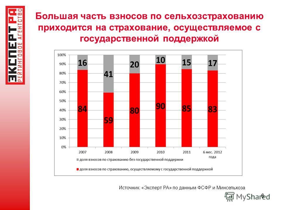 Большая часть взносов по сельхозстрахованию приходится на страхование, осуществляемое с государственной поддержкой 6 Источник: «Эксперт РА» по данным ФСФР и Минсельхоза