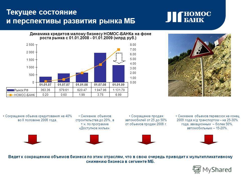 Текущее состояние и перспективы развития рынка МБ Динамика кредитов малому бизнесу НОМОС-БАНКа на фоне роста рынка с 01.01.2008 - 01.01.2009 (млрд руб.) 0 500 1 000 1 500 2 000 2 500 0.00 1.00 2.00 3.00 4.00 5.00 6.00 7.00 8.00 Рынок РФ 363.36579.616