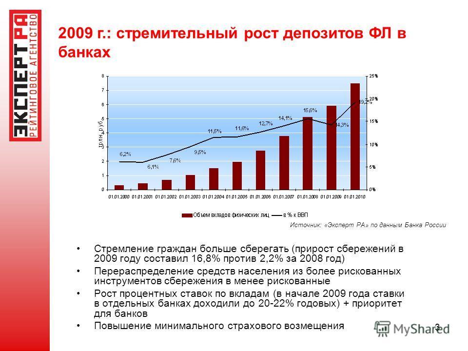 3 Источник: «Эксперт РА» по данным Банка России 2009 г.: стремительный рост депозитов ФЛ в банках Стремление граждан больше сберегать (прирост сбережений в 2009 году составил 16,8% против 2,2% за 2008 год) Перераспределение средств населения из более