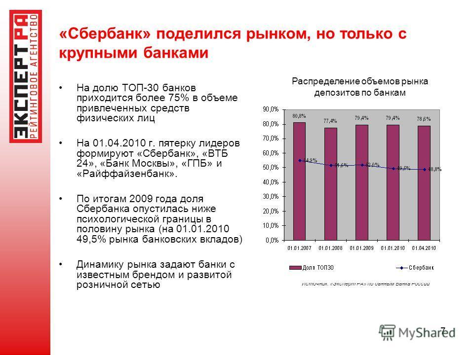 7 На долю ТОП-30 банков приходится более 75% в объеме привлеченных средств физических лиц На 01.04.2010 г. пятерку лидеров формируют «Сбербанк», «ВТБ 24», «Банк Москвы», «ГПБ» и «Райффайзенбанк». По итогам 2009 года доля Сбербанка опустилась ниже пси