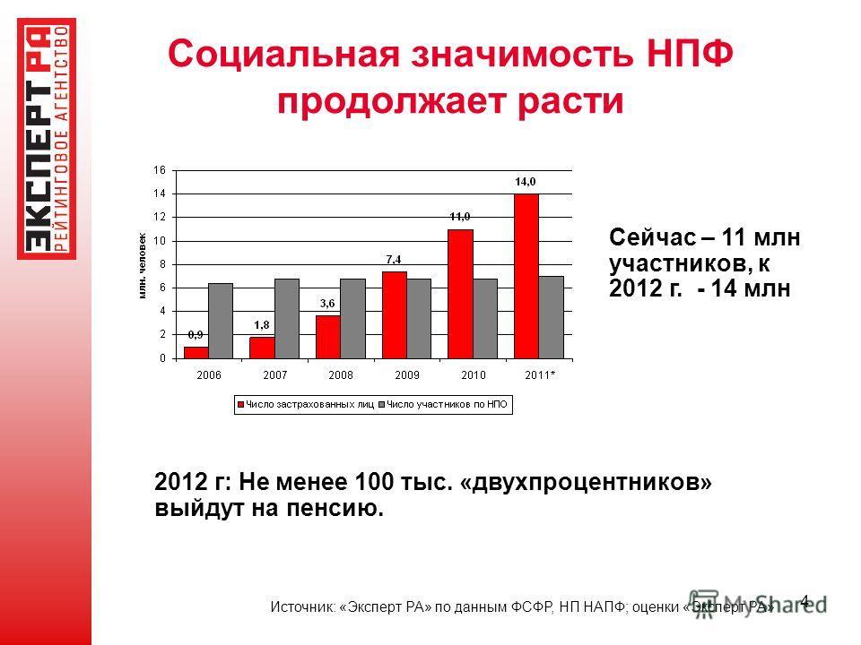 4 Социальная значимость НПФ продолжает расти Источник: «Эксперт РА» по данным ФСФР, НП НАПФ; оценки «Эксперт РА» Сейчас – 11 млн участников, к 2012 г. - 14 млн 2012 г: Не менее 100 тыс. «двухпроцентников» выйдут на пенсию.