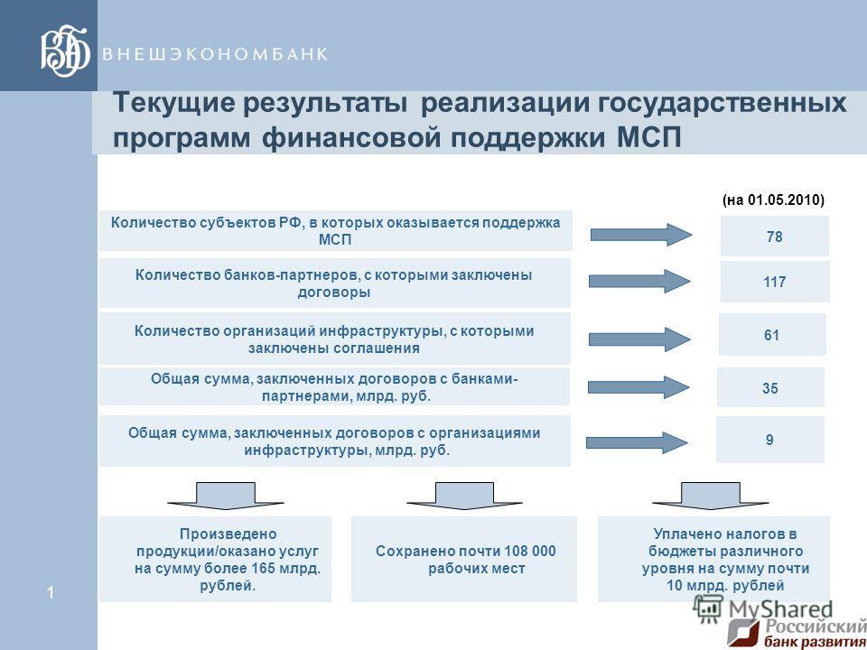 (Тема презентации) дд/мм/гг. Программа финансовой поддержки МСП через факторинговые компании ОАО «Российский банк развития» Москва 2010 год.