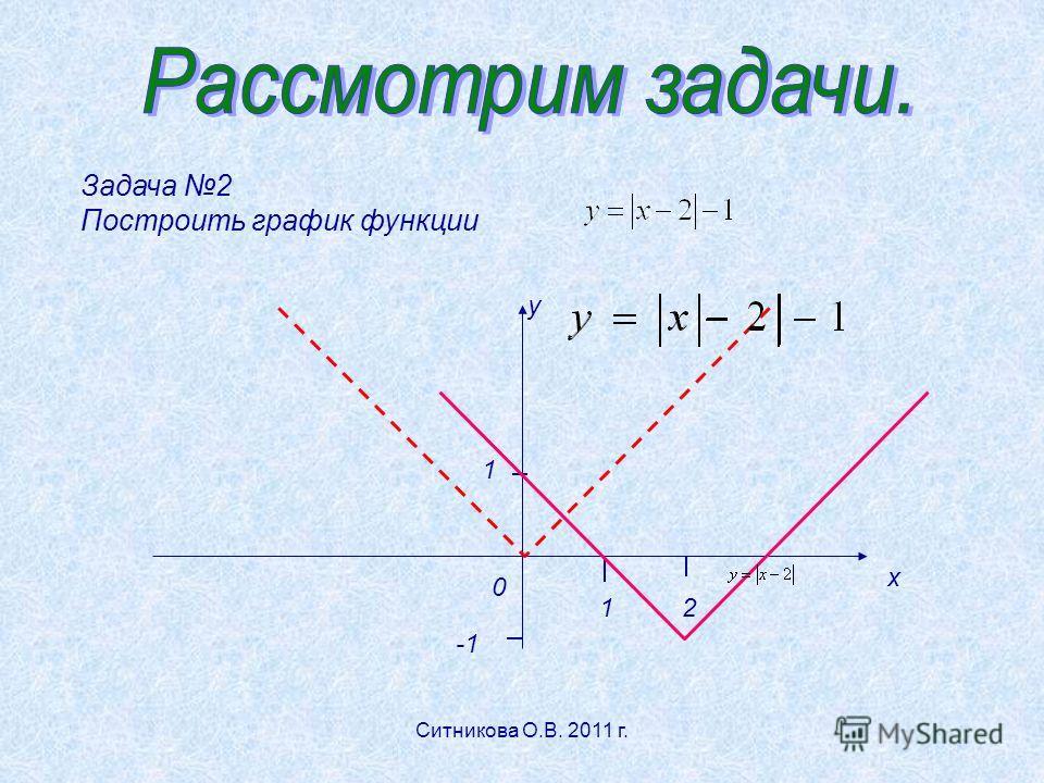 Задача 2 Построить график функции у х 1 12 0 Ситникова О.В. 2011 г.