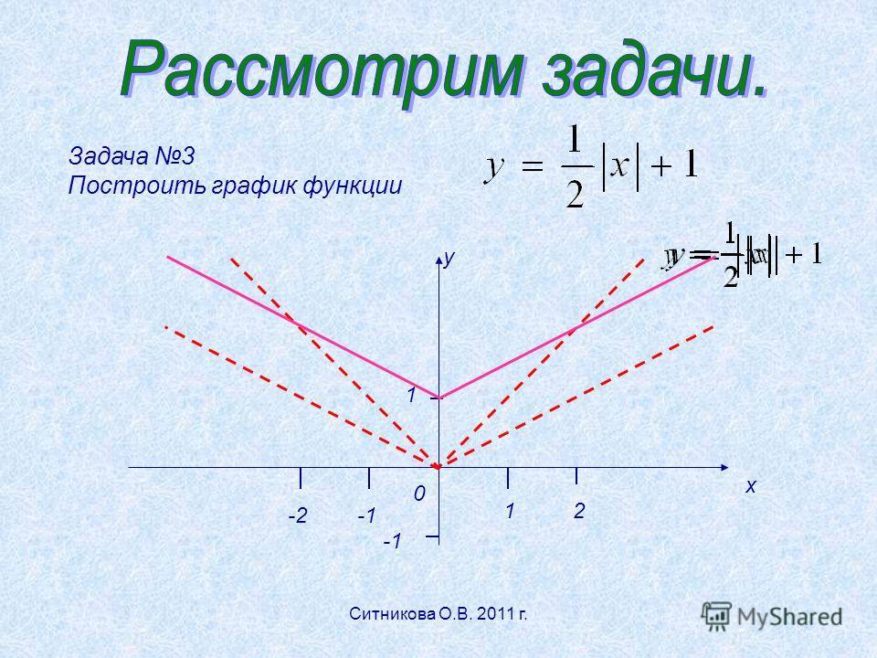Задача 3 Построить график функции у х 1 12 0 -2-2 Ситникова О.В. 2011 г.