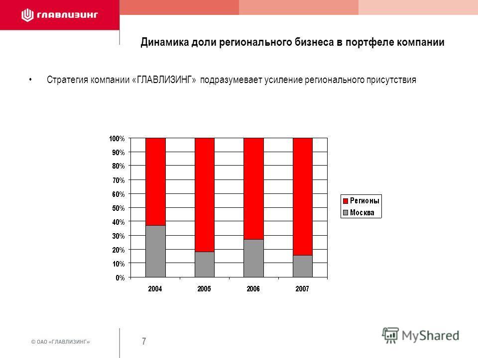 7 Динамика доли регионального бизнеса в портфеле компании Стратегия компании «ГЛАВЛИЗИНГ» подразумевает усиление регионального присутствия