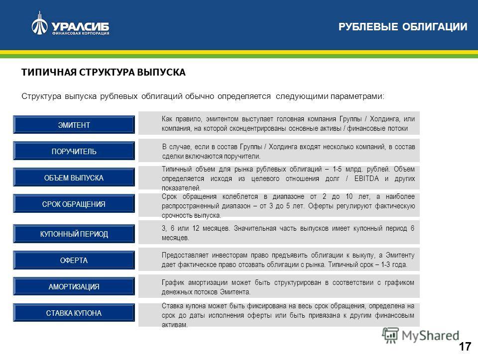 ТИПИЧНАЯ СТРУКТУРА ВЫПУСКА Структура выпуска рублевых облигаций обычно определяется следующими параметрами: Как правило, эмитентом выступает головная компания Группы / Холдинга, или компания, на которой сконцентрированы основные активы / финансовые п