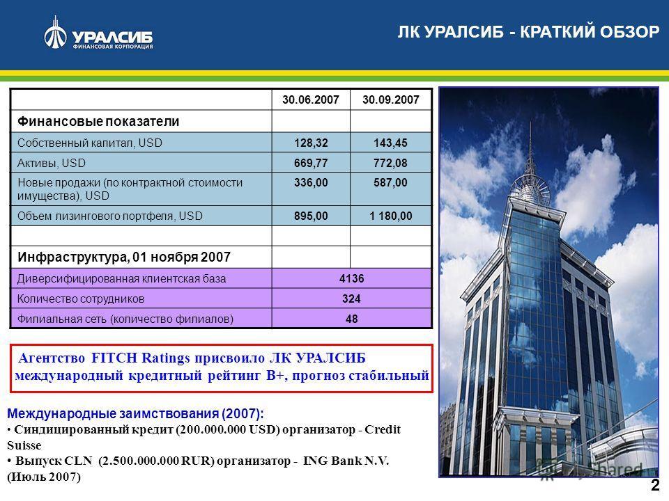 ЛК УРАЛСИБ - КРАТКИЙ ОБЗОР Международные заимствования (2007): Синдицированный кредит (200.000.000 USD) организатор - Credit Suisse Выпуск CLN (2.500.000.000 RUR) организатор - ING Bank N.V. (Июль 2007) 2 Агентство FITCH Ratings присвоило ЛК УРАЛСИБ
