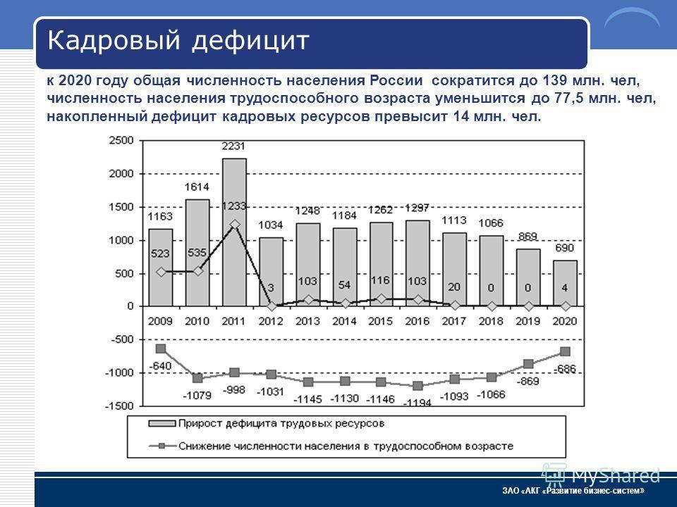ЗАО « АКГ « Развитие бизнес-систем » к 2020 году общая численность населения России сократится до 139 млн. чел, численность населения трудоспособного возраста уменьшится до 77,5 млн. чел, накопленный дефицит кадровых ресурсов превысит 14 млн. чел. Ка