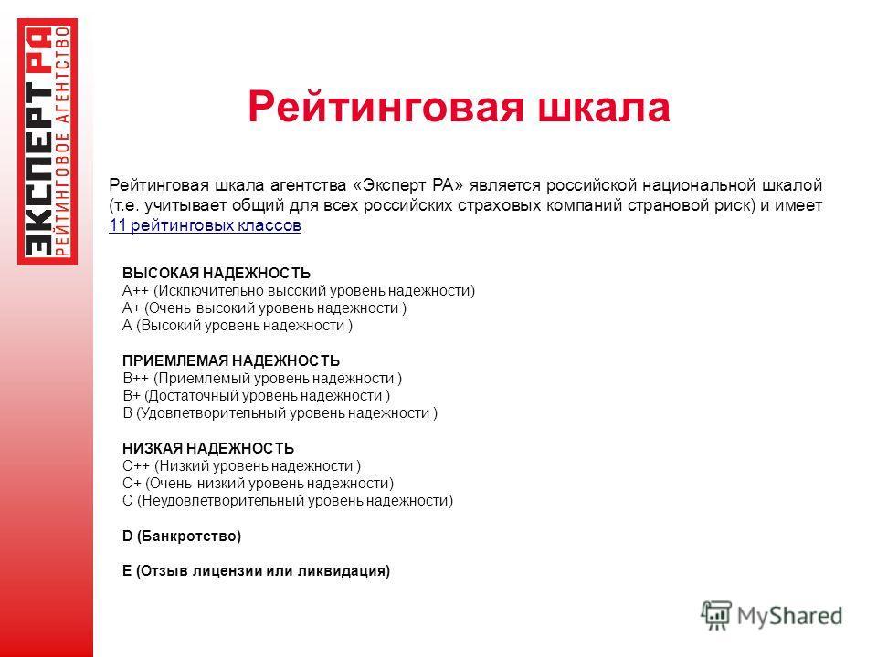 Рейтинговая шкала Рейтинговая шкала агентства «Эксперт РА» является российской национальной шкалой (т.е. учитывает общий для всех российских страховых компаний страновой риск) и имеет 11 рейтинговых классов ВЫСОКАЯ НАДЕЖНОСТЬ A++ (Исключительно высок