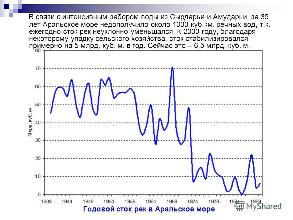 В связи с интенсивным забором воды из Сырдарьи и Амударьи, за 35 лет Аральское море недополучило около 1000 куб.км. речных вод, т.к. ежегодно сток рек неуклонно уменьшался. К 2000 году, благодаря некоторому упадку сельского хозяйства, сток стабилизир