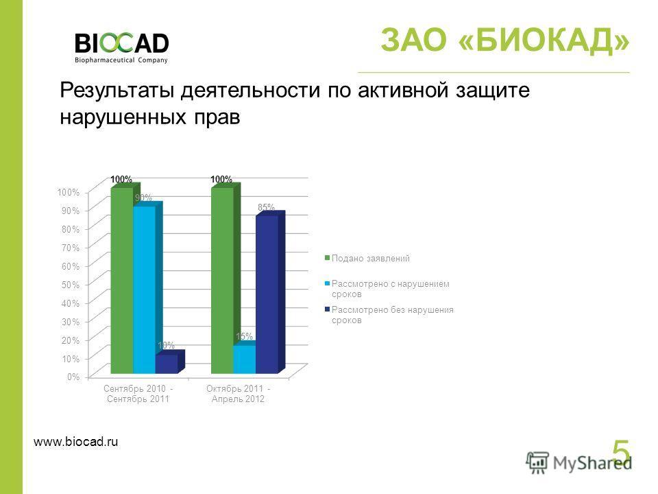 5 ЗАО «БИОКАД» Результаты деятельности по активной защите нарушенных прав www.biocad.ru