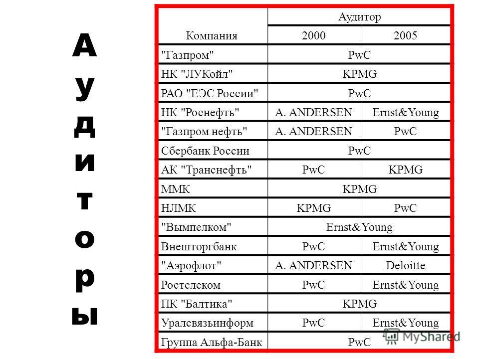 АудиторыАудиторы Компания Аудитор 20002005