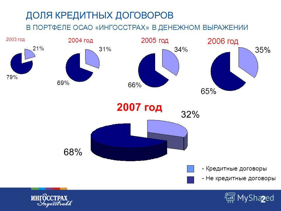 1 1 ТЕНДЕНЦИИ РЫНКА АВТОСТРАХОВАНИЯ За 1-ю половину 2007 года продано на 17% автомобилей больше, чем в 2006 году. Соотношение долей иностранных и отечественных автомобилей в структуре продаж, 2007 г.