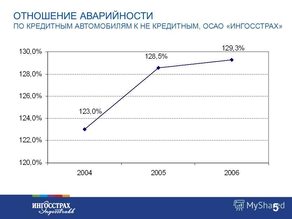 4 4 ЗА 2005 год -в кредитном портфеле 8,6% - в некредитном портфеле 3,9% ДОЛЯ СТРАХОВАТЕЛЕЙ СО СТАЖЕМ ДО 1 ГОДА В СРАВНЕНИИ КРЕДИТНОГО ПОРТФЕЛЯ С НЕКРЕДИТНЫМ, ОСАО «ИНГОССТРАХ» ЗА 2006 год -в кредитном портфеле 8,62% - в некредитном портфеле 4,8%