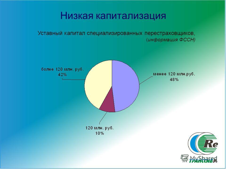 3 Низкая капитализация Уставный капитал специализированных перестраховщиков, (информация ФССН)