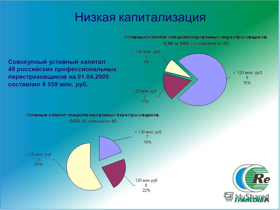 4 Низкая капитализация Совокупный уставный капитал 48 российских профессиональных перестраховщиков на 01.04.2005 составлял 8 559 млн. руб.