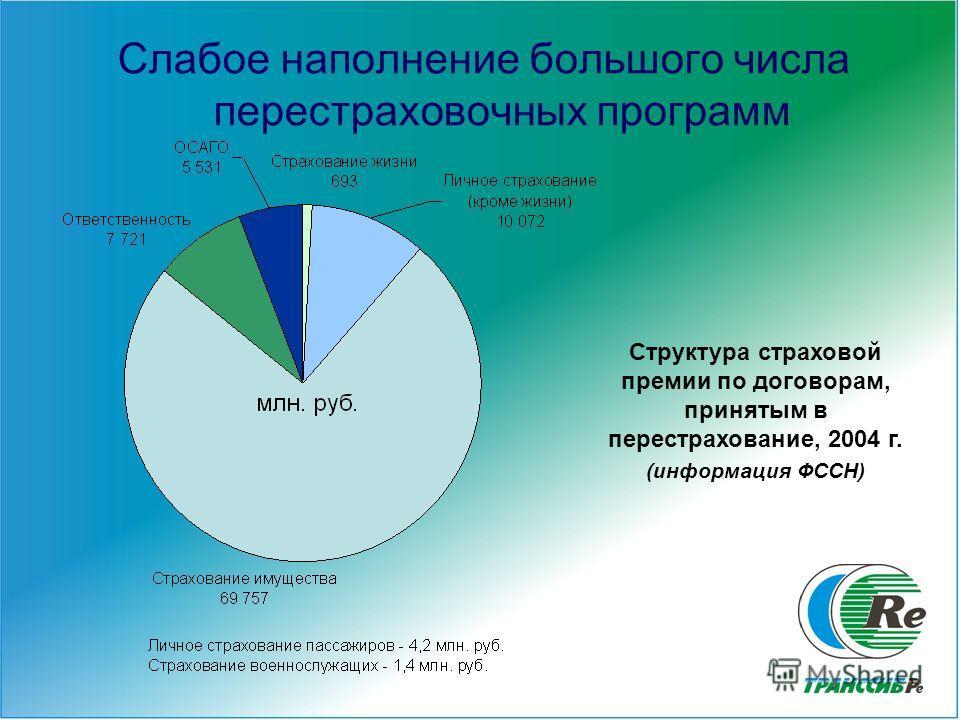 8 Слабое наполнение большого числа перестраховочных программ Структура страховой премии по договорам, принятым в перестрахование, 2004 г. (информация ФССН)