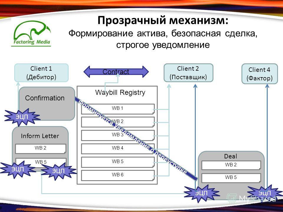 Прозрачный механизм: Формирование актива, безопасная сделка, строгое уведомление Client 1 (Дебитор) Contract Inform Letter WB 2 WB 5 Waybill Registry WB 1 WB 2 WB 3 WB 4 WB 5 WB 6 Client 2 (Поставщик) Client 4 (Фактор) Deal WB 2 WB 5 ЭЦП Формируется