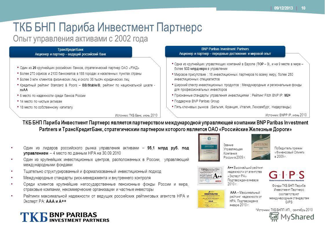 ТКБ БНП Париба Инвестмент Партнерс Опыт управления активами c 2002 года Один из лидеров российского рынка управления активами – 95,1 млрд руб. под управлением – 4 место по данным НРА на 30.09.2010 Один из крупнейших инвестиционных центров, расположен