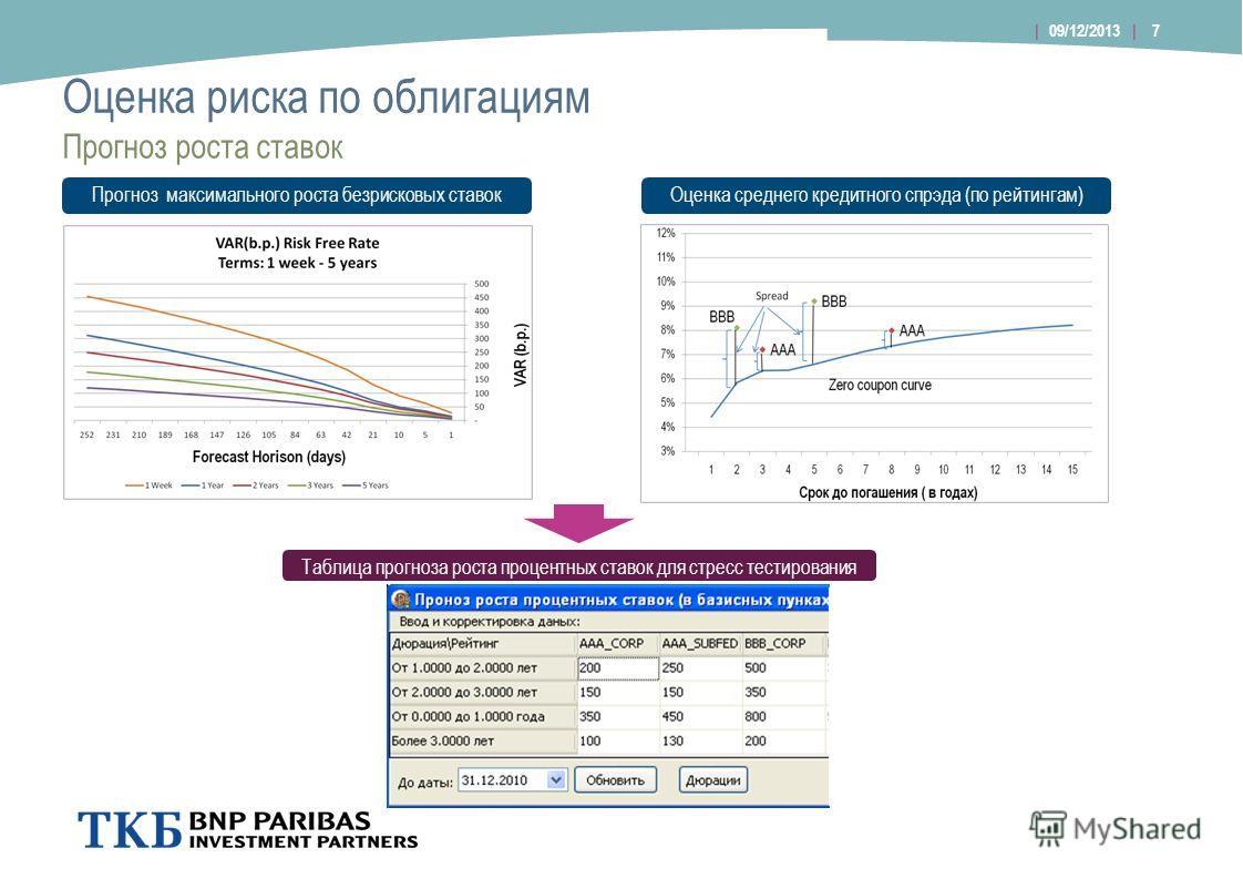Оценка риска по облигациям 7| 09/12/2013 | Прогноз роста ставок Прогноз максимального роста безрисковых ставокОценка среднего кредитного спрэда (по рейтингам) Таблица прогноза роста процентных ставок для стресс тестирования