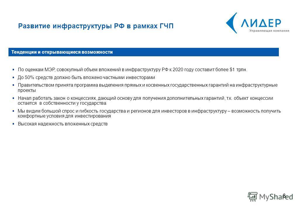 6 По оценкам МЭР, совокупный объем вложений в инфраструктуру РФ к 2020 году составит более $1 трлн. До 50% средств должно быть вложено частными инвесторами Правительством принята программа выделения прямых и косвенных государственных гарантий на инфр
