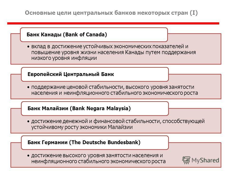 Основные цели центральных банков некоторых стран (I) вклад в достижение устойчивых экономических показателей и повышение уровня жизни населения Канады путем поддержания низкого уровня инфляции Банк Канады (Bank of Canada) поддержание ценовой стабильн