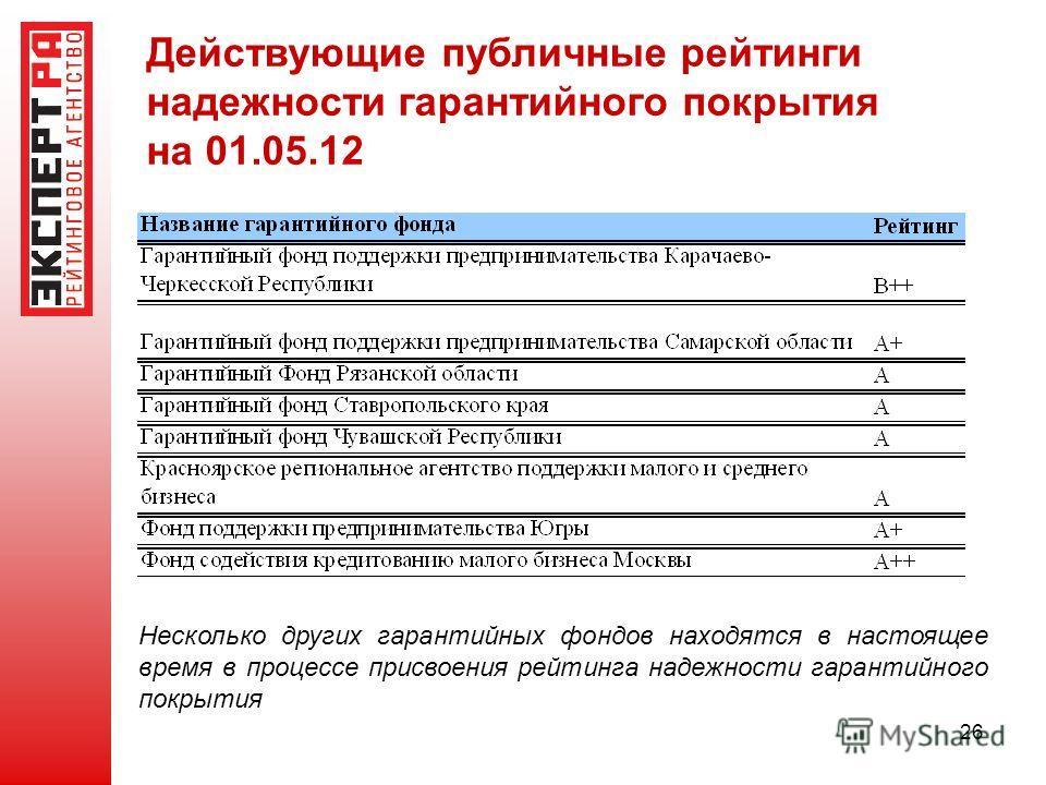 26 Действующие публичные рейтинги надежности гарантийного покрытия на 01.05.12 Несколько других гарантийных фондов находятся в настоящее время в процессе присвоения рейтинга надежности гарантийного покрытия