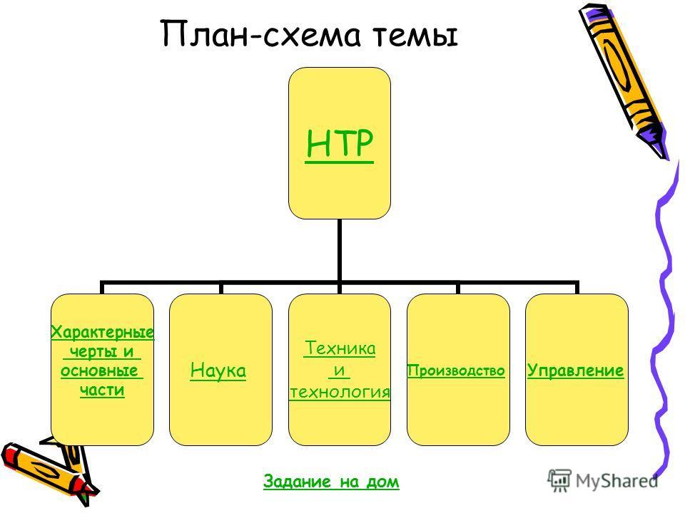 План-схема темы НТР Характерные черты и основные части Наука Техника и технология ПроизводствоУправление Задание на дом