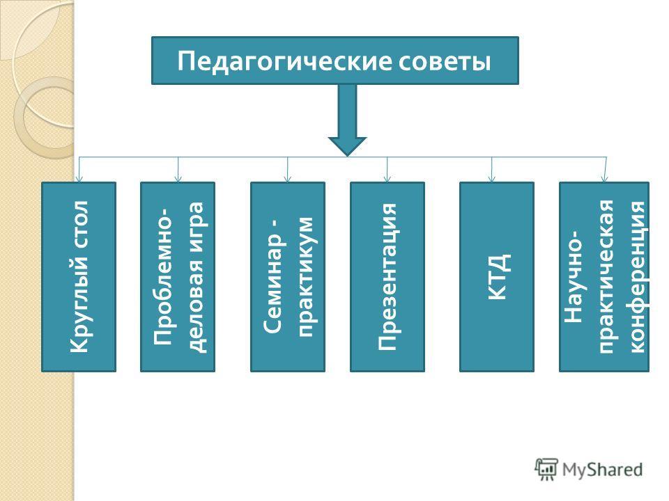 Педагогические советы Проблемно - деловая игра Семинар - практикум Презентация КТД Научно - практическая конференция Круглый стол