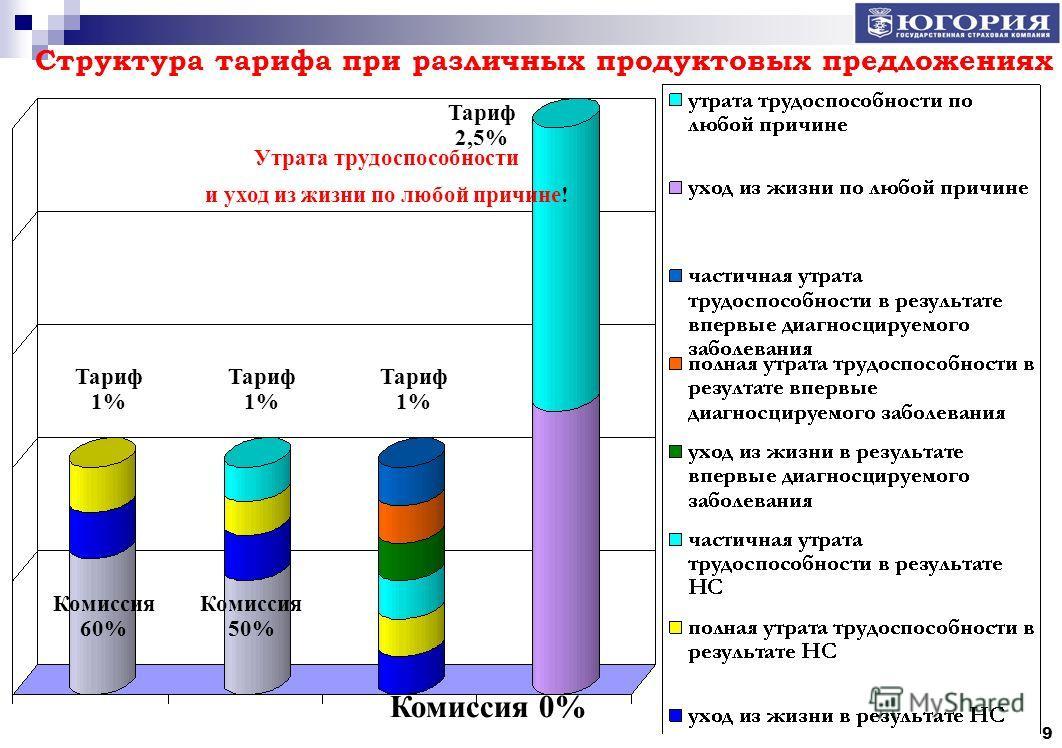 9 Тариф 1% Тариф 2,5% Тариф 1% Комиссия 50% Комиссия 60% Комиссия 0% Утрата трудоспособности и уход из жизни по любой причине! Структура тарифа при различных продуктовых предложениях