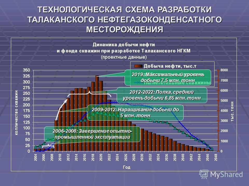 ТЕХНОЛОГИЧЕСКАЯ СХЕМА РАЗРАБОТКИ ТАЛАКАНСКОГО НЕФТЕГАЗОКОНДЕНСАТНОГО МЕСТОРОЖДЕНИЯ 2006-2008: Завершение опытно- промышленной эксплуатации 2009-2012: Наращивание добычи до 5 млн. тонн 2012-2022: Полка, средний уровень добычи 6,85 млн. тонн 2019: Макс