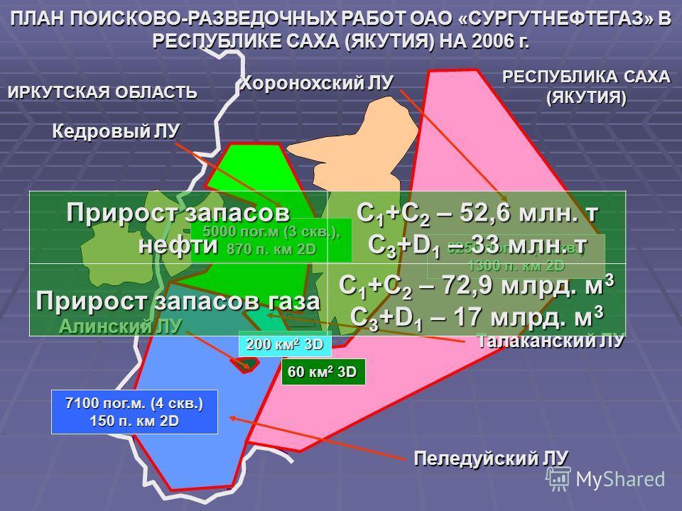 Талаканский ЛУ Пеледуйский ЛУ Кедровый ЛУ Алинский ЛУ Хоронохский ЛУ 7100 пог.м. (4 скв.) 150 п. км 2D 8250 пог.м. (4 скв.) 1300 п. км 2D 5000 пог.м (3 скв.), 870 п. км 2D 200 км 2 3D 60 км 2 3D Прирост запасов нефти С 1 +С 2 – 52,6 млн. т С 3 +D 1 –