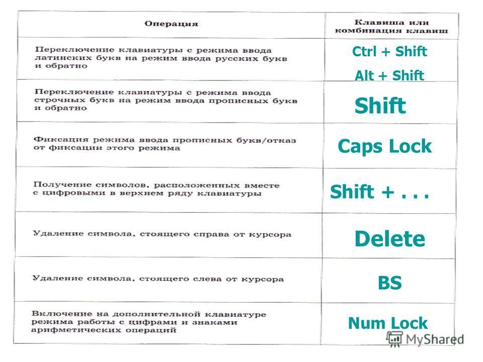 Ctrl + Shift Alt + Shift Shift Caps Lock Shift +... Delete BS Num Lock