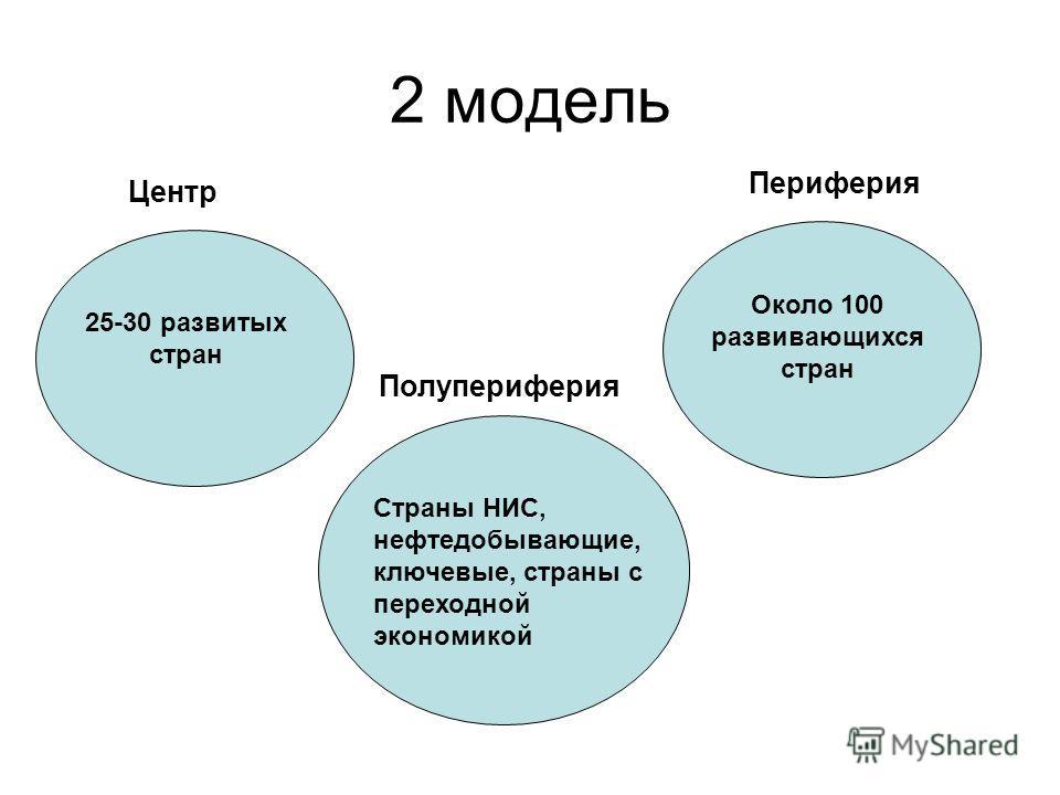2 модель Центр 25-30 развитых стран Периферия Около 100 развивающихся стран Полупериферия Страны НИС, нефтедобывающие, ключевые, страны с переходной экономикой