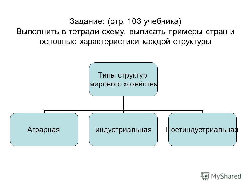 Типы структур мирового хозяйства АграрнаяиндустриальнаяПостиндустриальная Задание: (стр. 103 учебника) Выполнить в тетради схему, выписать примеры стран и основные характеристики каждой структуры