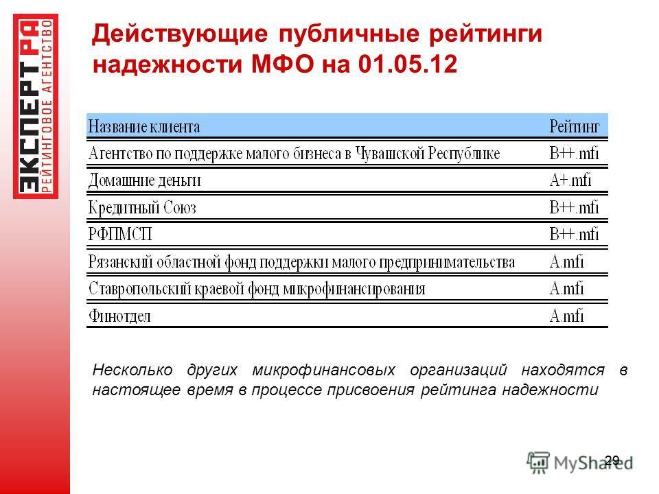 29 Действующие публичные рейтинги надежности МФО на 01.05.12 Несколько других микрофинансовых организаций находятся в настоящее время в процессе присвоения рейтинга надежности
