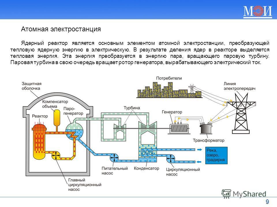 9 Ядерный реактор является основным элементом атомной электростанции, преобразующей тепловую ядерную энергию в электрическую. В результате деления ядер в реакторе выделяется тепловая энергия. Эта энергия преобразуется в энергию пара, вращающего паров