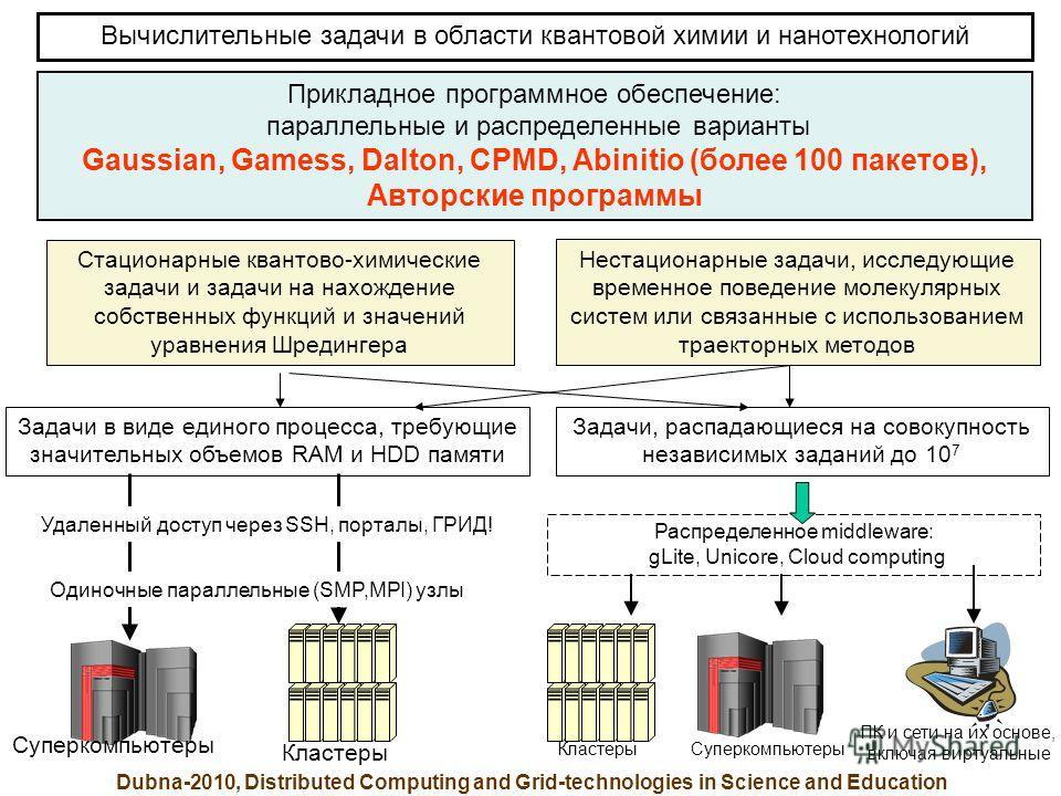 Вычислительные задачи в области квантовой химии и нанотехнологий Прикладное программное обеспечение: параллельные и распределенные варианты Gaussian, Gamess, Dalton, CPMD, Abinitio (более 100 пакетов), Авторские программы Стационарные квантово-химиче