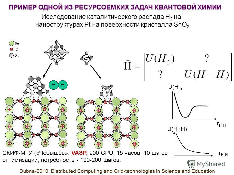 Исследование каталитического распада Н 2 на наноструктурах Pt на поверхности кристалла SnO 2 HH СКИФ-МГУ («Чебышёв»: VASP, 200 CPU, 15 часов, 10 шагов оптимизации, потребность - 100-200 шагов. U(H 2) U(H+H) r H-H ПРИМЕР ОДНОЙ ИЗ РЕСУРСОЕМКИХ ЗАДАЧ КВ